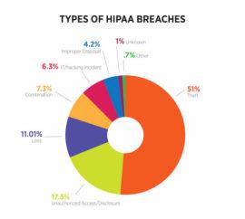 Types of HIPAA Breaches