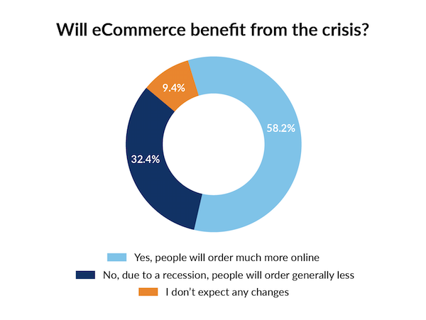 Graph on eCommerce Use During Coronavirus