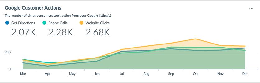snapshot of google customer actions in google analytics